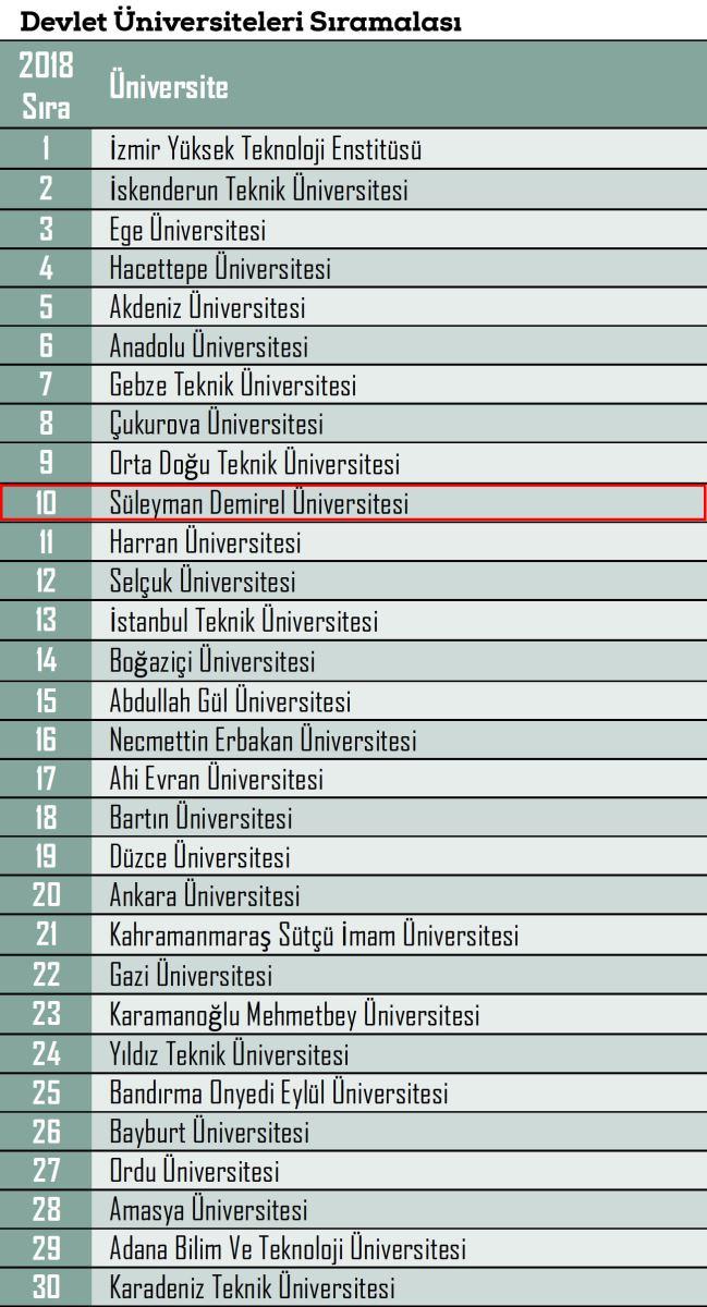 Sdu Devlet Universiteleri Siralamasi Nda 10 Siraya Yerlesti Suleyman Demirel Universitesi